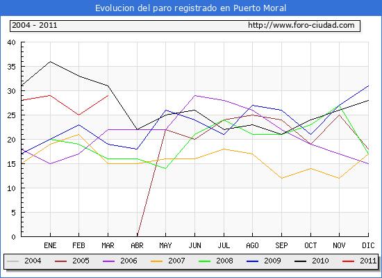 Evolucion  de los datos de parados para el Municipio de PUERTO MORAL hasta MARZO del 2011.