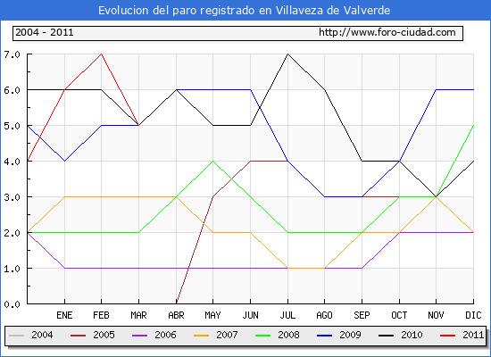 Evolucion  de los datos de parados para el Municipio de VILLAVEZA DE VALVERDE hasta MARZO del 2011.