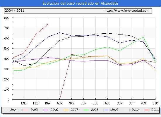 Evolucion  de los datos de parados para el Municipio de ALCAUDETE hasta MARZO del 2011.