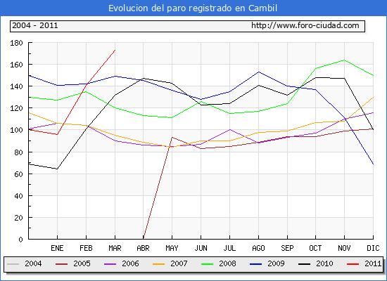 Evolucion  de los datos de parados para el Municipio de CAMBIL hasta MARZO del 2011.