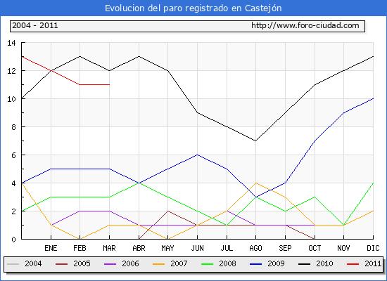 Evolucion de los datos de parados para el Municipio de Castejón hasta Marzo del 2011.