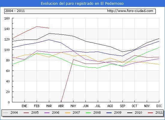 Evolucion  de los datos de parados para el Municipio de EL PEDERNOSO hasta MARZO del 2011.