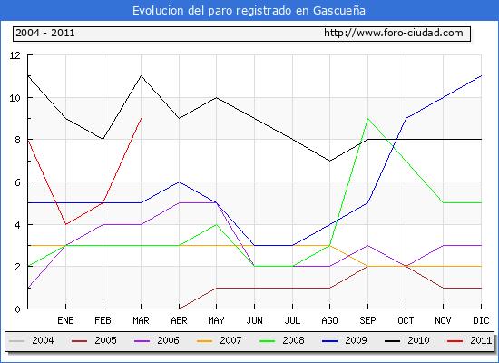 Evolucion  de los datos de parados para el Municipio de GASCUE�A hasta MARZO del 2011.