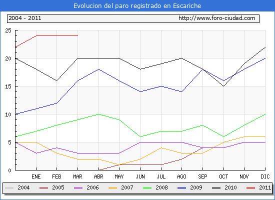 Evolucion  de los datos de parados para el Municipio de ESCARICHE hasta MARZO del 2011.