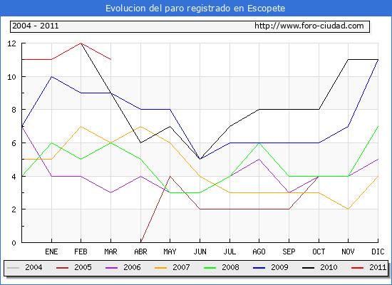 Evolucion  de los datos de parados para el Municipio de ESCOPETE hasta MARZO del 2011.