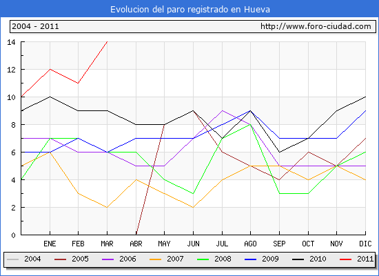 Evolucion  de los datos de parados para el Municipio de HUEVA hasta MARZO del 2011.