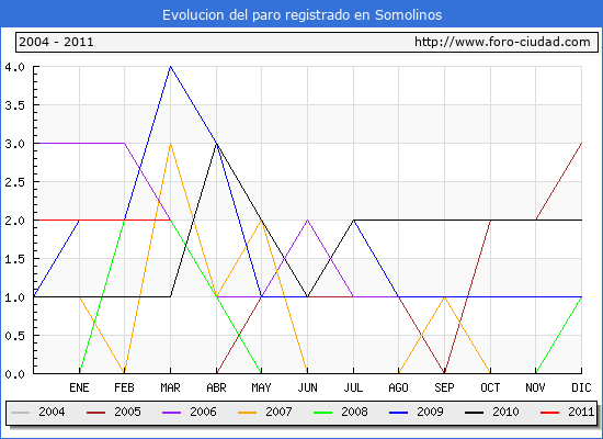 Evolucion  de los datos de parados para el Municipio de SOMOLINOS hasta MARZO del 2011.