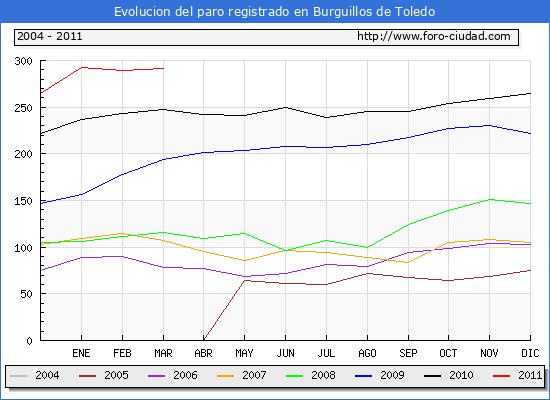 Evolucion  de los datos de parados para el Municipio de BURGUILLOS DE TOLEDO hasta MARZO del 2011.