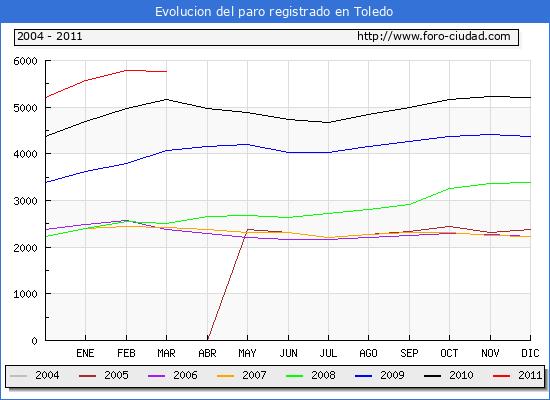 Evolucion  de los datos de parados para el Municipio de TOLEDO hasta MARZO del 2011.