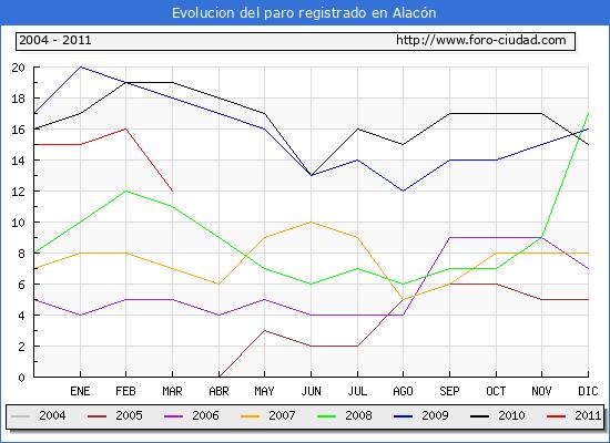 Evolucion  de los datos de parados para el Municipio de ALACON hasta MARZO del 2011.