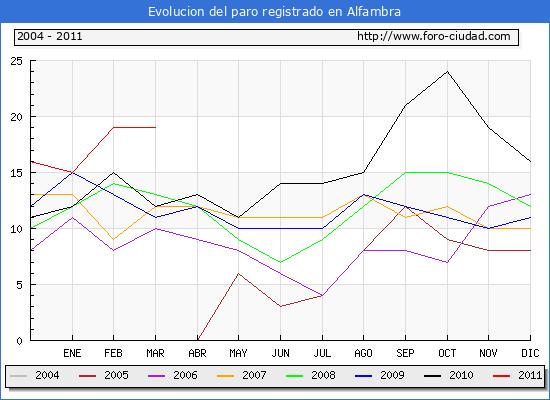 Evolucion  de los datos de parados para el Municipio de ALFAMBRA hasta MARZO del 2011.