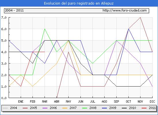 Evolucion  de los datos de parados para el Municipio de ALLEPUZ hasta MARZO del 2011.