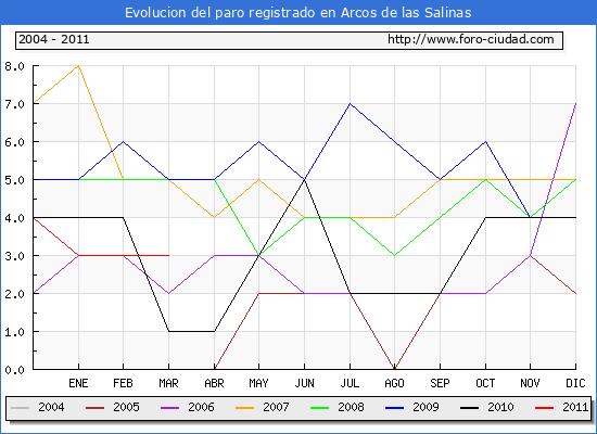 Evolucion  de los datos de parados para el Municipio de ARCOS DE LAS SALINAS hasta MARZO del 2011.