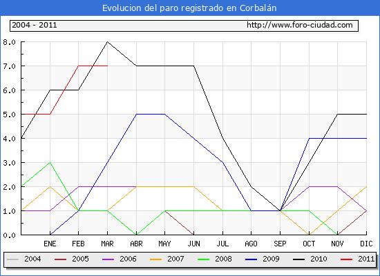 Evolucion  de los datos de parados para el Municipio de CORBALAN hasta MARZO del 2011.