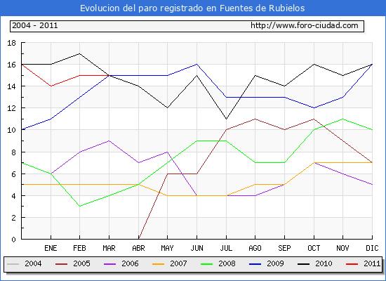 Evolucion  de los datos de parados para el Municipio de FUENTES DE RUBIELOS hasta MARZO del 2011.