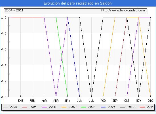 Evolucion  de los datos de parados para el Municipio de SALDON hasta MARZO del 2011.