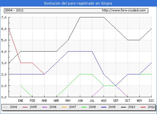 Evolucion  de los datos de parados para el Municipio de SINGRA hasta MARZO del 2011.