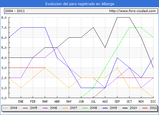 Evolucion  de los datos de parados para el Municipio de ALBORGE hasta MARZO del 2011.