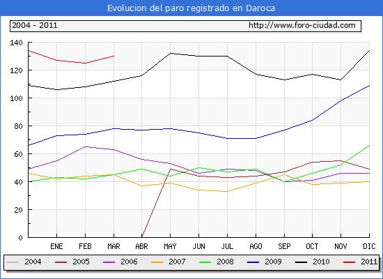 Evolucion  de los datos de parados para el Municipio de DAROCA hasta MARZO del 2011.