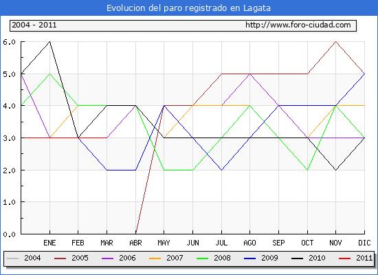 Evolucion  de los datos de parados para el Municipio de LAGATA hasta MARZO del 2011.