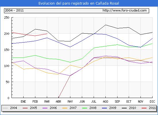 Evolucion  de los datos de parados para el Municipio de CA�ADA ROSAL hasta MARZO del 2011.