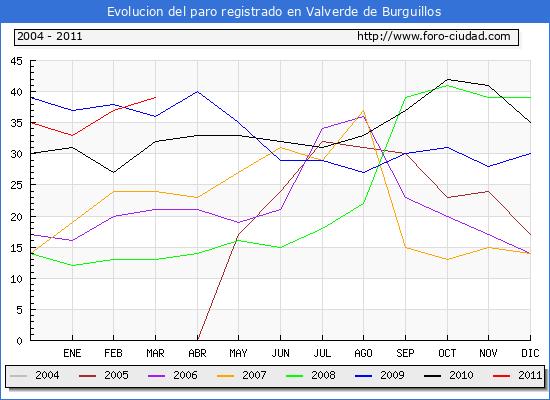 Evolucion  de los datos de parados para el Municipio de VALVERDE DE BURGUILLOS hasta MARZO del 2011.