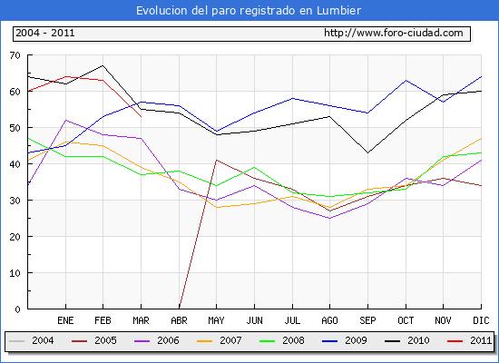 Evolucion  de los datos de parados para el Municipio de LUMBIER hasta MARZO del 2011.