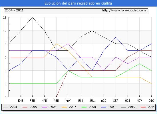 Evolucion  de los datos de parados para el Municipio de GALLIFA hasta MARZO del 2011.