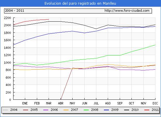 Evolucion  de los datos de parados para el Municipio de Manlleu hasta Marzo del 2011.