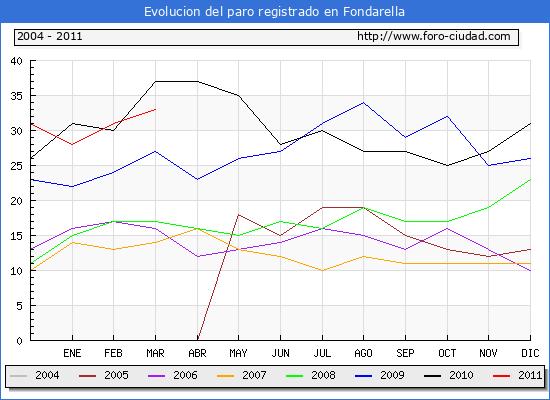 Evolucion  de los datos de parados para el Municipio de FONDARELLA hasta MARZO del 2011.