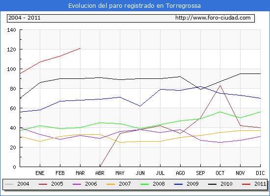 Evolucion  de los datos de parados para el Municipio de TORREGROSSA hasta MARZO del 2011.