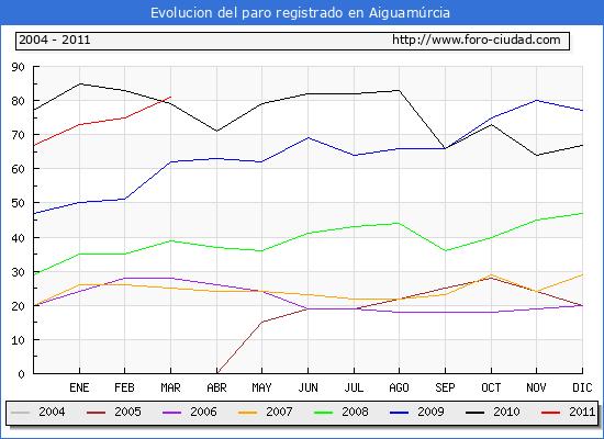 Evolucion  de los datos de parados para el Municipio de AIGUAMURCIA hasta MARZO del 2011.