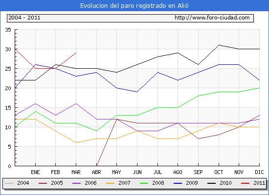 Evolucion  de los datos de parados para el Municipio de ALIO hasta MARZO del 2011.