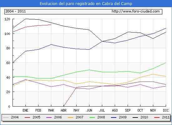 Evolucion  de los datos de parados para el Municipio de CABRA DEL CAMP hasta MARZO del 2011.
