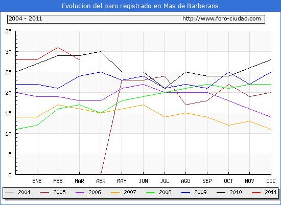 Evolucion  de los datos de parados para el Municipio de MAS DE BARBERANS hasta MARZO del 2011.