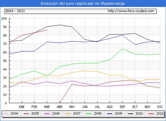 Evolucion  de los datos de parados para el Municipio de MASDENVERGE hasta MARZO del 2011.