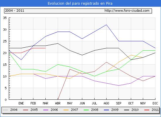 Evolucion  de los datos de parados para el Municipio de PIRA hasta MARZO del 2011.