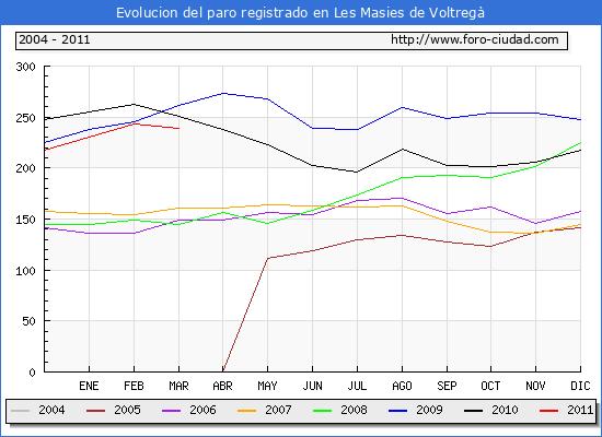 Evolucion  de los datos de parados para el Municipio de LES MASIES DE VOLTREGA hasta MARZO del 2011.
