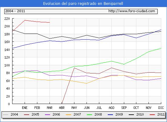 Evolucion  de los datos de parados para el Municipio de BENIPARRELL hasta MARZO del 2011.