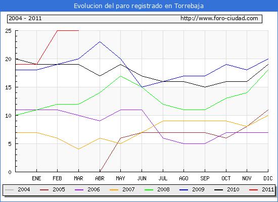 Evolucion  de los datos de parados para el Municipio de TORREBAJA hasta MARZO del 2011.