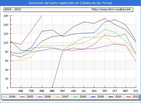 Evolucion  de los datos de parados para el Municipio de CA�ETE DE LAS TORRES hasta MARZO del 2011.
