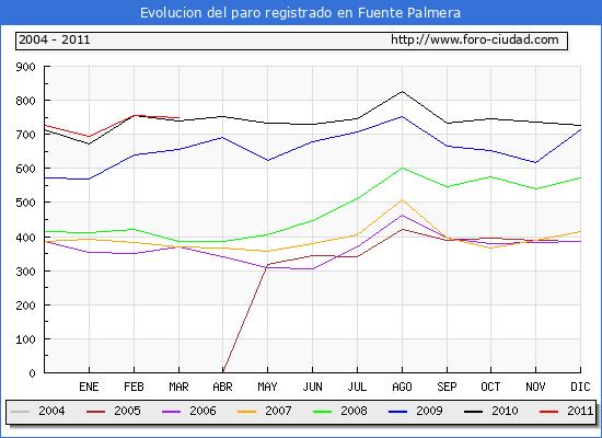 Evolucion  de los datos de parados para el Municipio de FUENTE PALMERA hasta MARZO del 2011.
