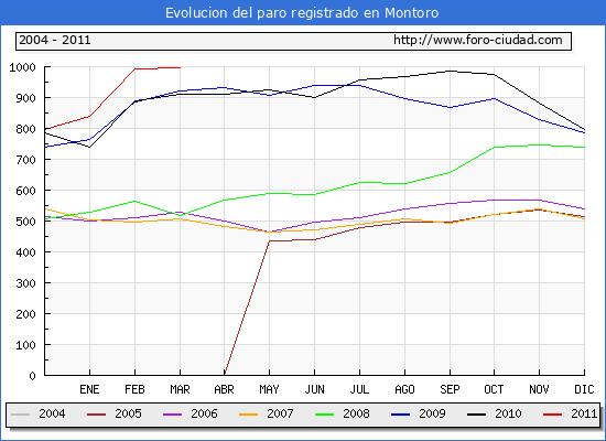 Evolucion  de los datos de parados para el Municipio de MONTORO hasta MARZO del 2011.