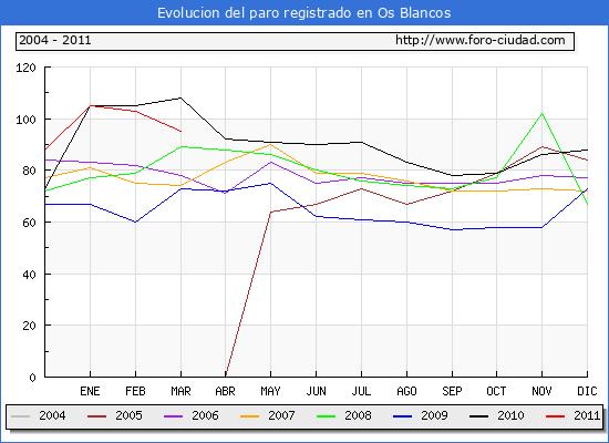 Evolucion  de los datos de parados para el Municipio de OS BLANCOS hasta MARZO del 2011.