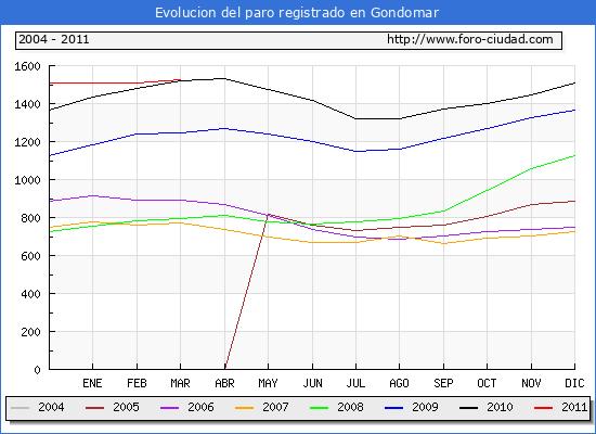 Evolucion  de los datos de parados para el Municipio de GONDOMAR hasta MARZO del 2011.