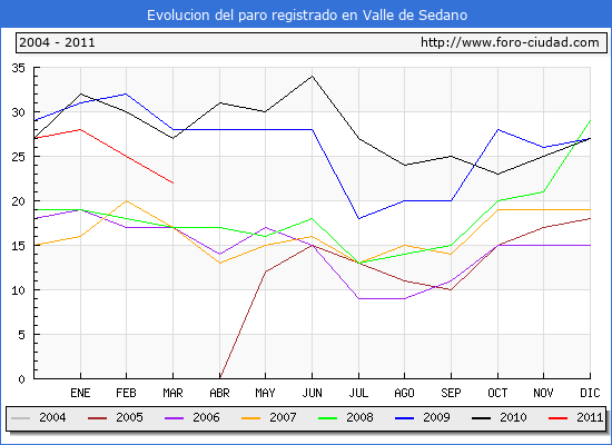 Evolucion  de los datos de parados para el Municipio de VALLE DE SEDANO hasta MARZO del 2011.