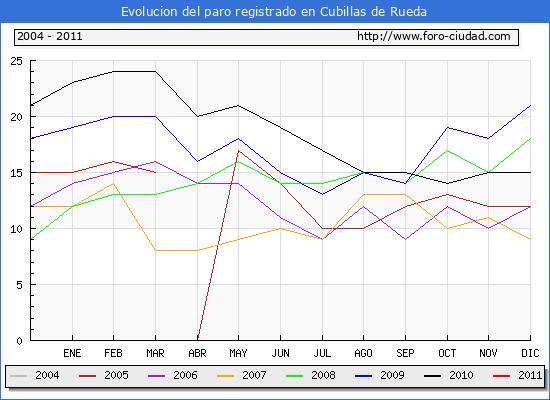 Evolucion  de los datos de parados para el Municipio de CUBILLAS DE RUEDA hasta MARZO del 2011.