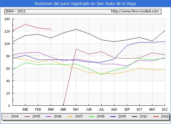 Evolucion  de los datos de parados para el Municipio de SAN JUSTO DE LA VEGA hasta MARZO del 2011.