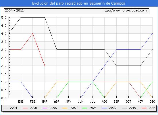 Evolucion  de los datos de parados para el Municipio de BAQUERIN DE CAMPOS hasta MARZO del 2011.