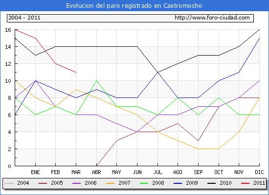 Evolucion  de los datos de parados para el Municipio de CASTROMOCHO hasta MARZO del 2011.